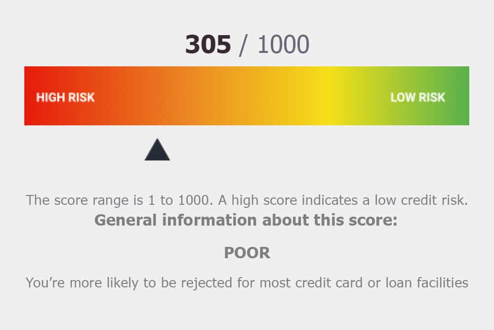 Bad credit loans for people in fair and poor score range